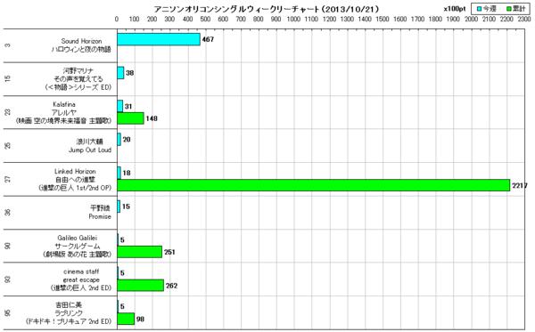 アニソンオリコンウィークリーグラフTOP100(2013/10/21付)