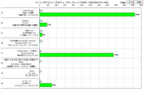 アニソンオリコンウィークリーグラフTOP51-100(2013/11/04付)