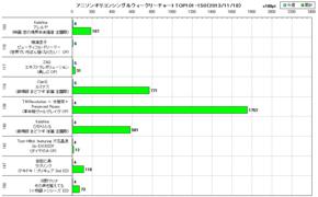 アニソンオリコンウィークリーグラフTOP101-150(2013/11/18付)
