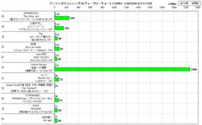 アニソンオリコンウィークリーグラフTOP61-100(2013/11/18付)