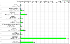 アニソンオリコンウィークリーグラフTOP71-100(2013/11/25付)