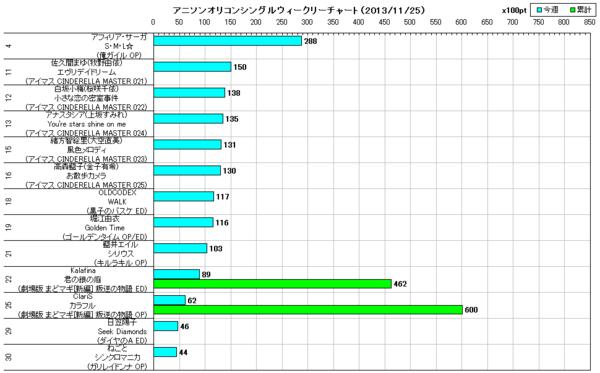 アニソンオリコンウィークリーグラフTOP30(2013/11/25付)
