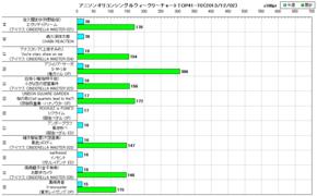 アニソンオリコンウィークリーグラフTOP41-70(2013/12/02付)