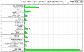 アニソンオリコンウィークリーグラフTOP71-100(2013/12/02付)