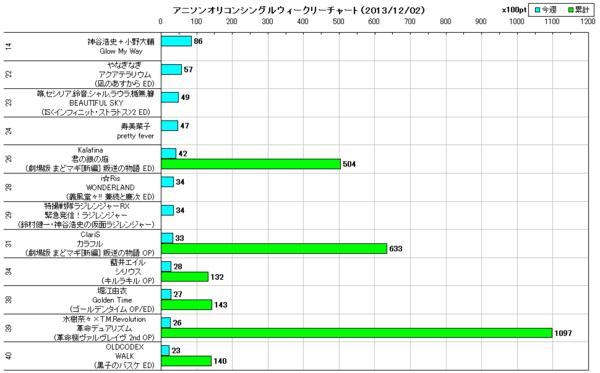 アニソンオリコンウィークリーグラフTOP40(2013/12/02付)