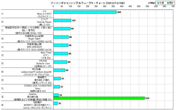 アニソンオリコンウィークリーグラフTOP45(2013/12/09付)