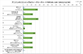 アニソンオリコンウィークリーグラフTOP101-120(2013/12/30付)