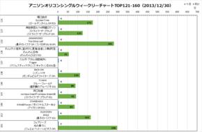 アニソンオリコンウィークリーグラフTOP121-160(2013/12/30付)