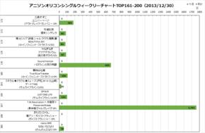 アニソンオリコンウィークリーグラフTOP161-200(2013/12/30付)