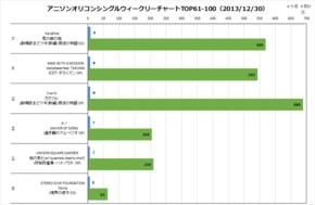 アニソンオリコンウィークリーグラフTOP61-100(2013/12/30付)