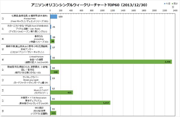 アニソンオリコンウィークリーグラフTOP60(2013/12/30付)