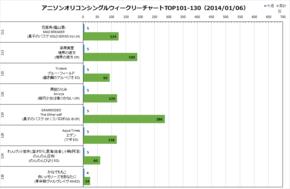 アニソンオリコンウィークリーグラフTOP101-130(2014/01/06付)