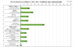 アニソンオリコンウィークリーグラフTOP131-164(2014/01/06付)