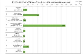 アニソンオリコンウィークリーグラフTOP165-200(2014/01/06付)