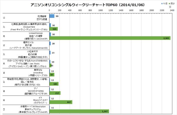 アニソンオリコンウィークリーグラフTOP60(2014/01/06付)