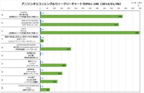 アニソンオリコンウィークリーグラフTOP61-100(2014/01/06付)