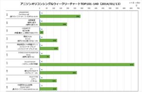 アニソンオリコンウィークリーグラフTOP101-140(2014/01/13付)