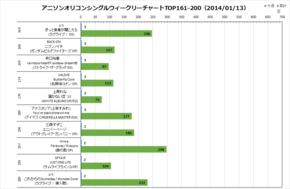 アニソンオリコンウィークリーグラフTOP161-200(2014/01/13付)