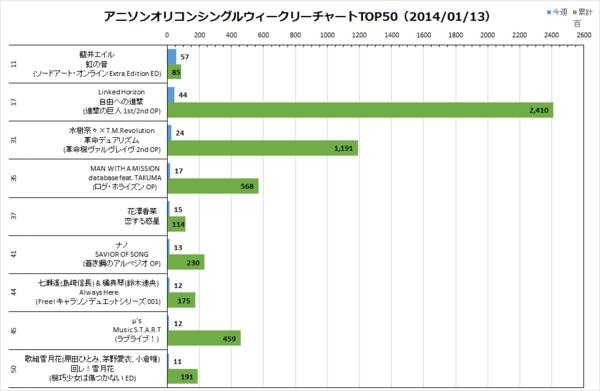 アニソンオリコンウィークリーグラフTOP50(2014/01/13付)