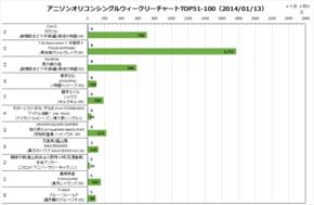 アニソンオリコンウィークリーグラフTOP51-100(2014/01/13付)