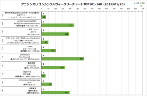 アニソンオリコンウィークリーグラフTOP101-140(2014/01/20付)