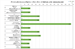 アニソンオリコンウィークリーグラフTOP141-170(2014/01/20付)