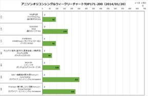 アニソンオリコンウィークリーグラフTOP171-200(2014/01/20付)