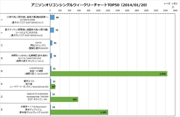 アニソンオリコンウィークリーグラフTOP50(2014/01/20付)