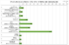 アニソンオリコンウィークリーグラフTOP51-100(2014/01/20付)