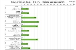 アニソンオリコンウィークリーグラフTOP151-180(2014/01/27付)