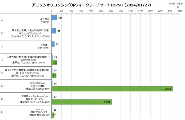 アニソンオリコンウィークリーグラフTOP50(2014/01/27付)