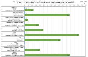 アニソンオリコンウィークリーグラフTOP51-100(2014/01/27付)