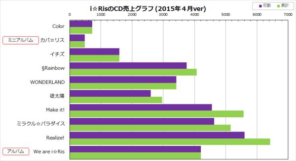 i☆RisのCD売上グラフ(2015年4月ver)