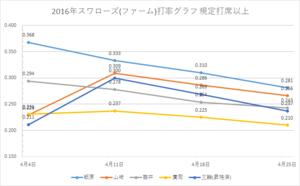 戸田スワローズ打率グラフ1(2016年4/25時点)