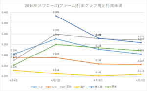 戸田スワローズ打率グラフ2(2016年4/25時点)