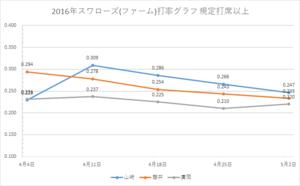 戸田スワローズ打率グラフ1(2016年5/02時点)