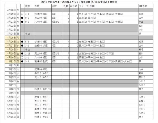 戸田スワローズ勝敗&ざっくり投手成績(4/18-5/01)と予想先発