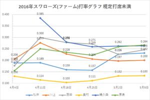 戸田スワローズ打率グラフ2(2016年5/09時点)