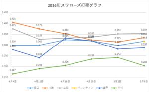 スワローズ打率グラフ(~2016年5/09)
