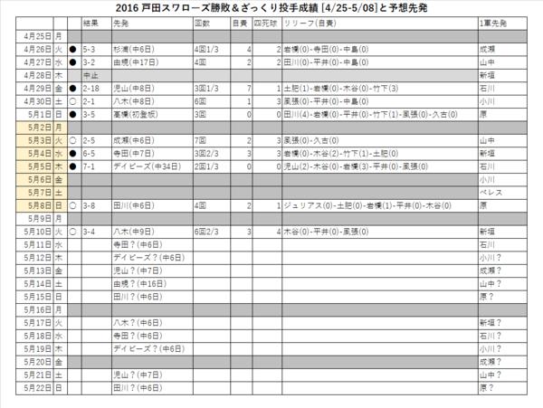 戸田スワローズ勝敗&ざっくり投手成績(4/25-5/08)と予想先発