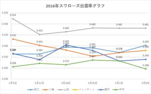 スワローズ出塁率グラフ(~2016年5/09)