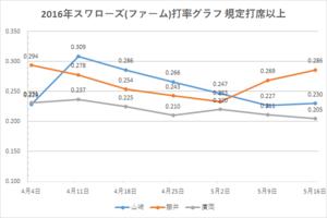 戸田スワローズ打率グラフ1(2016年5/16時点)