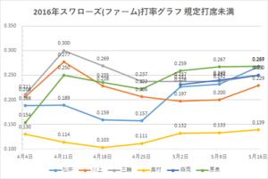 戸田スワローズ打率グラフ2(2016年5/16時点)