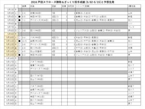 戸田スワローズ勝敗&ざっくり投手成績(5/02-5/15)と予想先発