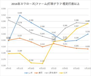 戸田スワローズ打率グラフ1(2016年5/23時点)