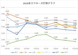 スワローズ打率グラフ(~2016年5/23)