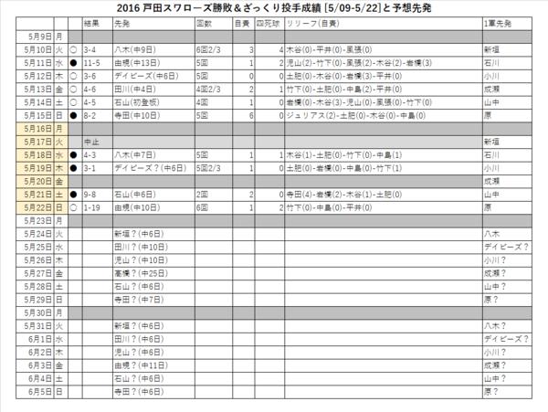戸田スワローズ勝敗&ざっくり投手成績(5/09-5/22)と予想先発