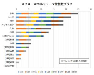2016年スワローズ リリーフ陣登板数グラフ(~05/23)