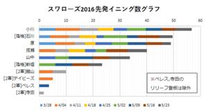 2016年スワローズ先発イニング数グラフ(~05/23)