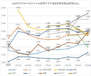 戸田スワローズ打率グラフ2(2016年5/30時点)